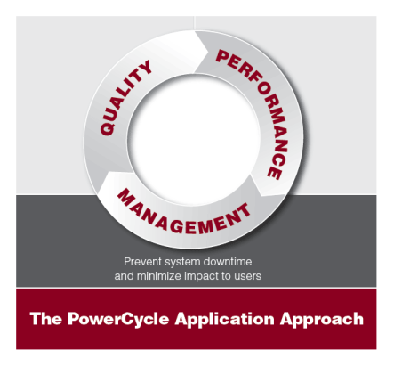 PowerCycle Management diagram