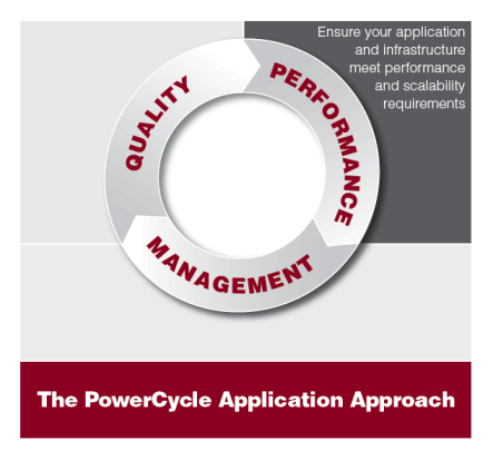 PowerCycle Performance Diagram